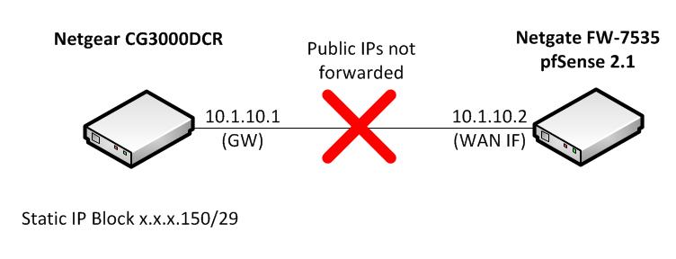 Netgear CG3000DCR does not handle public IP blocks correctly