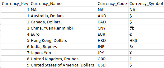Currency dimension in SQL 2012