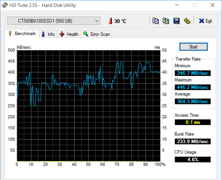 HDTune results for the SSD